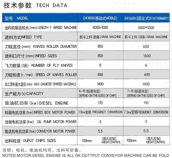 DX1600移动式木墩机技术参数